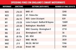 table-speeding-fine